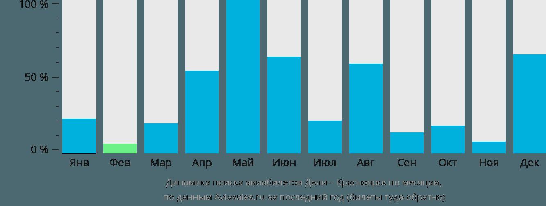 Динамика поиска авиабилетов из Дели в Красноярск по месяцам