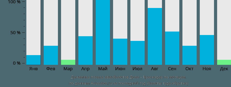 Динамика поиска авиабилетов из Дели в Краснодар по месяцам