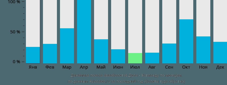 Динамика поиска авиабилетов из Дели в Катманду по месяцам