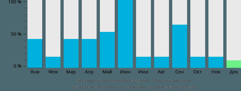 Динамика поиска авиабилетов из Дели в Самару по месяцам