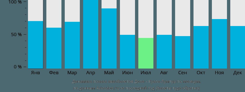 Динамика поиска авиабилетов из Дели в Куала-Лумпур по месяцам