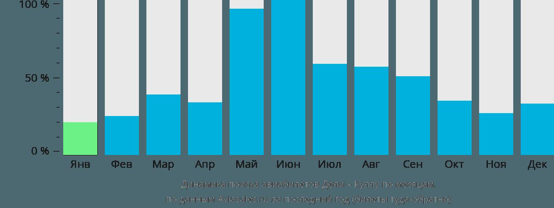 Динамика поиска авиабилетов из Дели в Куллу по месяцам