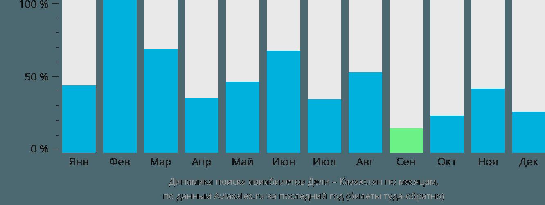 Динамика поиска авиабилетов из Дели в Казахстан по месяцам