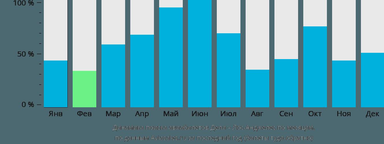 Динамика поиска авиабилетов из Дели в Лос-Анджелес по месяцам