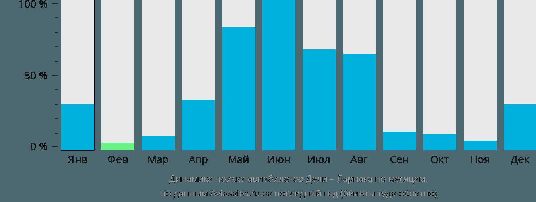 Динамика поиска авиабилетов из Дели в Ларнаку по месяцам