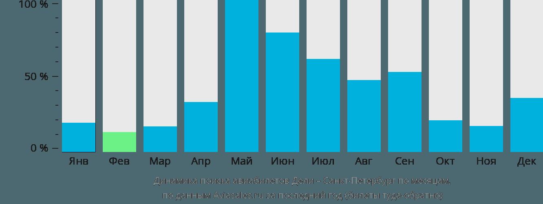 Динамика поиска авиабилетов из Дели в Санкт-Петербург по месяцам