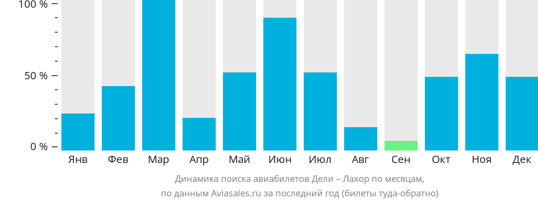 Динамика поиска авиабилетов из Дели в Лахор по месяцам