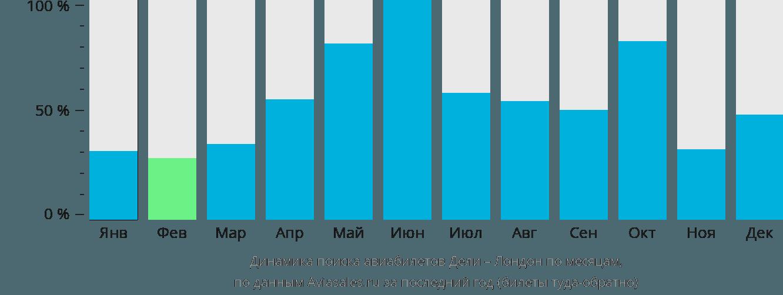 Динамика поиска авиабилетов из Дели в Лондон по месяцам