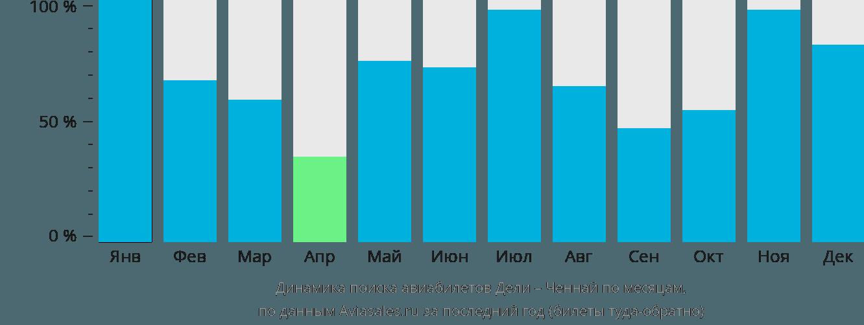 Динамика поиска авиабилетов из Дели в Ченнай по месяцам