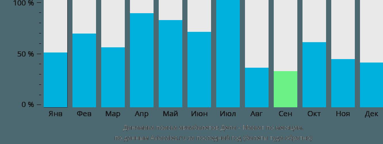Динамика поиска авиабилетов из Дели в Маскат по месяцам