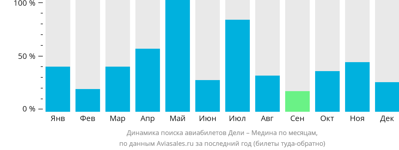 Динамика поиска авиабилетов из Дели в Медину по месяцам