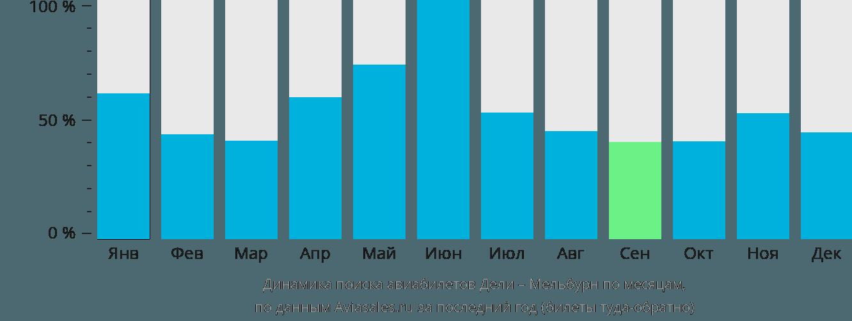 Динамика поиска авиабилетов из Дели в Мельбурн по месяцам