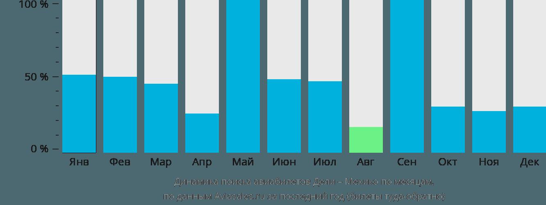 Динамика поиска авиабилетов из Дели в Мехико по месяцам