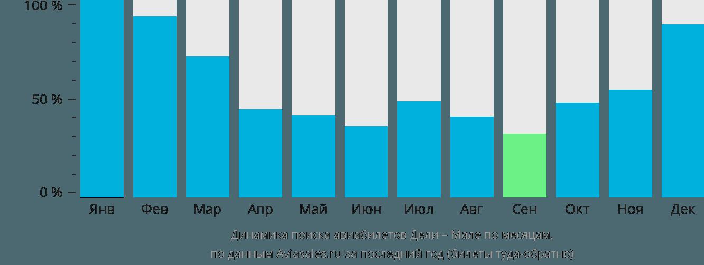 Динамика поиска авиабилетов из Дели в Мале по месяцам