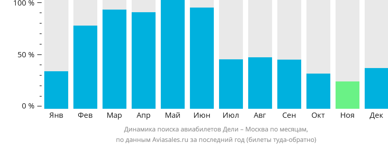 Динамика поиска авиабилетов из Дели в Москву по месяцам