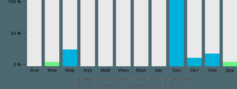 Динамика поиска авиабилетов из Дели в Мисрата по месяцам