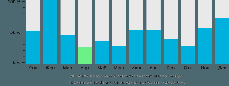 Динамика поиска авиабилетов из Дели в Маврикий по месяцам