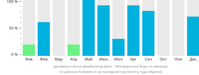 Динамика поиска авиабилетов из Дели в Минеральные воды по месяцам