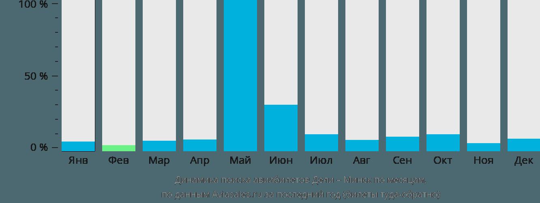 Динамика поиска авиабилетов из Дели в Минск по месяцам