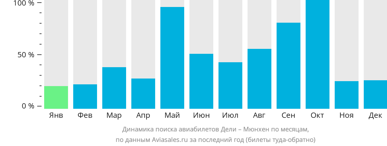 Динамика поиска авиабилетов из Дели в Мюнхен по месяцам