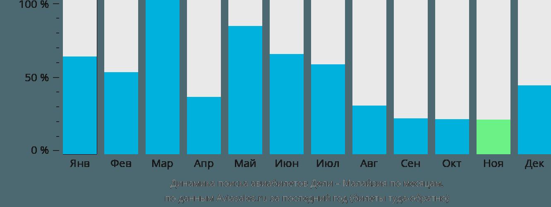 Динамика поиска авиабилетов из Дели в Малайзию по месяцам