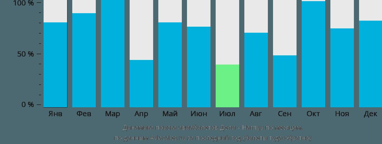 Динамика поиска авиабилетов из Дели в Нагпур по месяцам