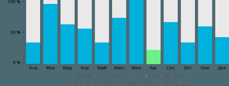 Динамика поиска авиабилетов из Дели в Нанди по месяцам