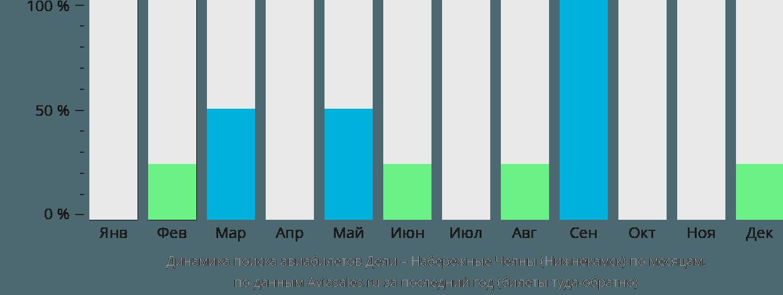 Динамика поиска авиабилетов из Дели в Нижнекамск по месяцам