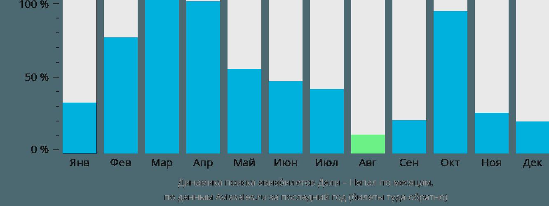 Динамика поиска авиабилетов из Дели в Непал по месяцам