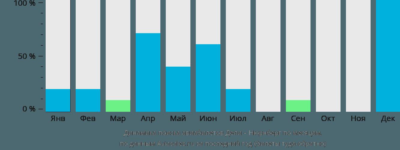 Динамика поиска авиабилетов из Дели в Нюрнберг по месяцам