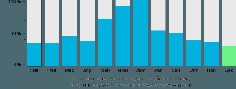 Динамика поиска авиабилетов из Дели в Нью-Йорк по месяцам