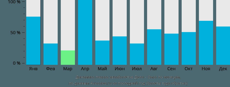 Динамика поиска авиабилетов из Дели в Омск по месяцам