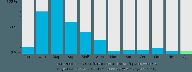 Динамика поиска авиабилетов из Дели в Новосибирск по месяцам