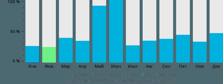 Динамика поиска авиабилетов из Дели в Париж по месяцам