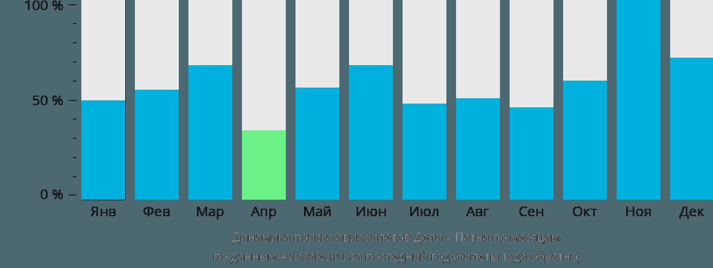 Динамика поиска авиабилетов из Дели в Патну по месяцам