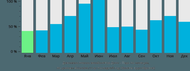 Динамика поиска авиабилетов из Дели в Паро по месяцам