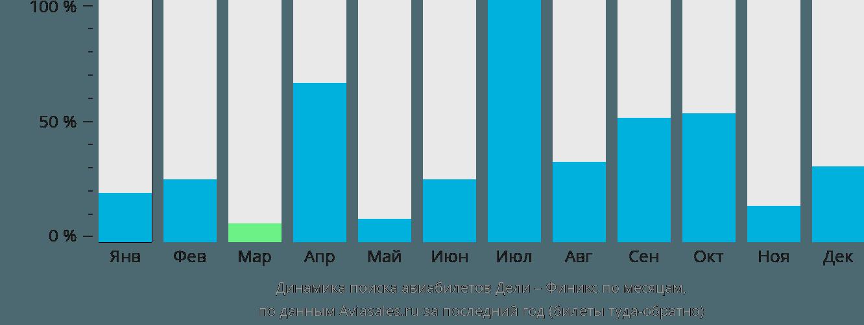 Динамика поиска авиабилетов из Дели в Финикс по месяцам