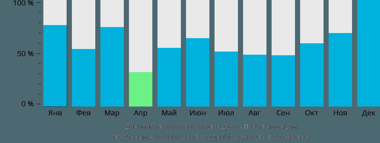 Динамика поиска авиабилетов из Дели в Пуну по месяцам