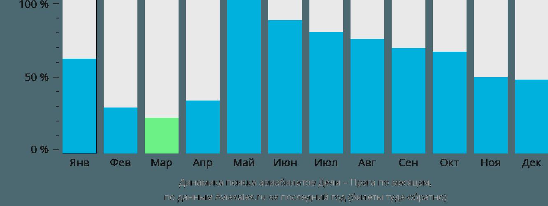 Динамика поиска авиабилетов из Дели в Прагу по месяцам