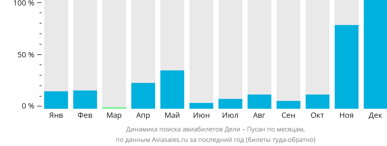 Динамика поиска авиабилетов из Дели в Пусана по месяцам