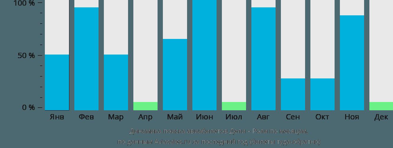 Динамика поиска авиабилетов из Дели в Роли по месяцам