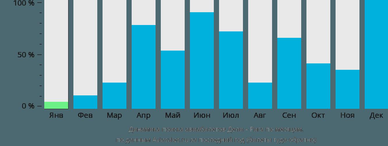 Динамика поиска авиабилетов из Дели в Ригу по месяцам