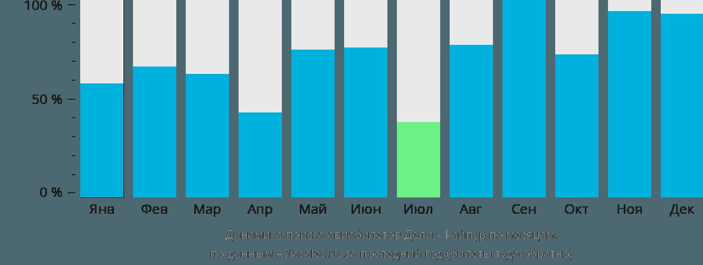 Динамика поиска авиабилетов из Дели в Райпур по месяцам