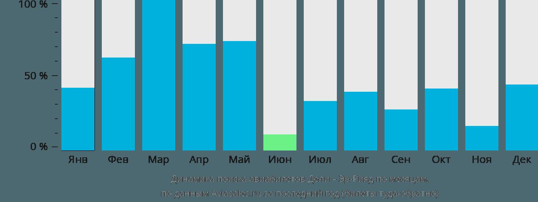 Динамика поиска авиабилетов из Дели в Эр-Рияд по месяцам