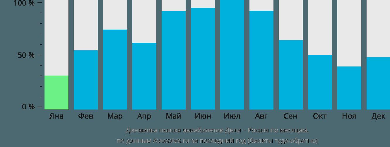 Динамика поиска авиабилетов из Дели в Россию по месяцам