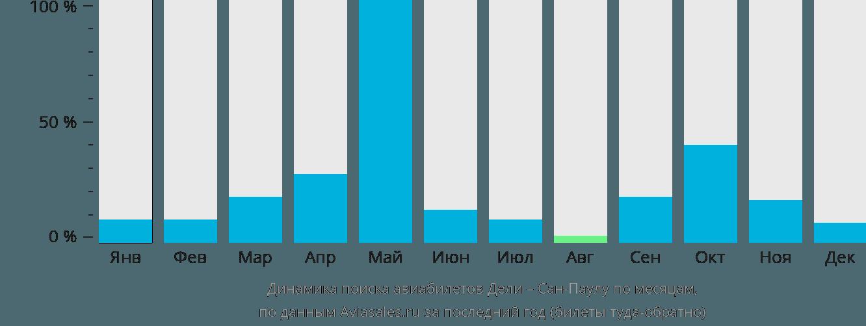 Динамика поиска авиабилетов из Дели в Сан-Паулу по месяцам