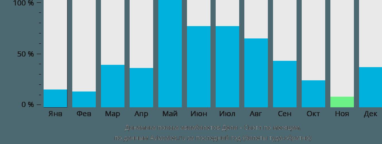 Динамика поиска авиабилетов из Дели в Сиэтл по месяцам
