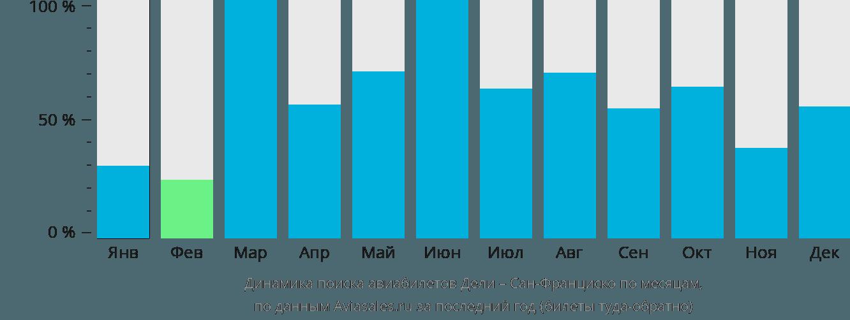 Динамика поиска авиабилетов из Дели в Сан-Франциско по месяцам
