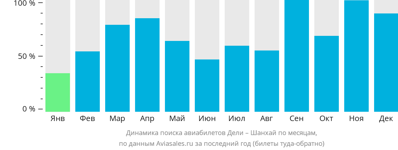 Динамика поиска авиабилетов из Дели в Шанхай по месяцам