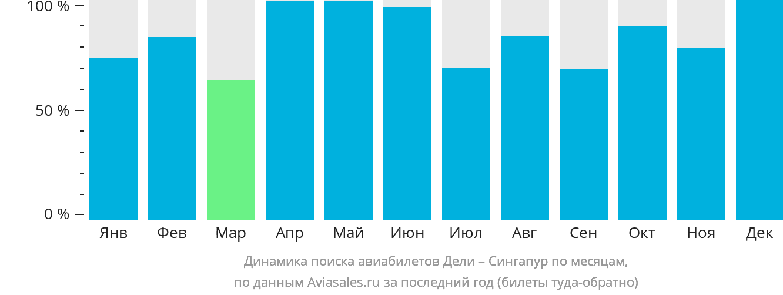 Динамика поиска авиабилетов из Дели в Сингапур по месяцам